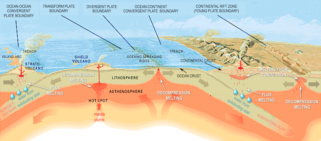 Plate tectonic settings of volcanism. Volcanoes along subduction zones are the result of flux melting (lowering the melting point by adding water). Decompression melting produces volcanoes along divergent margins (ocean spreading centres and continental rift zones), as well as above mantle plumes. Contact between hot mafic partial melts and felsic rocks can trigger partial melting of the felsic rocks (melting from conduction)