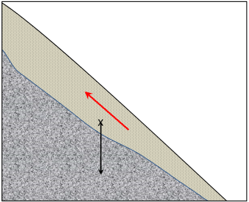 gravitational force on the unconsolidated sediment