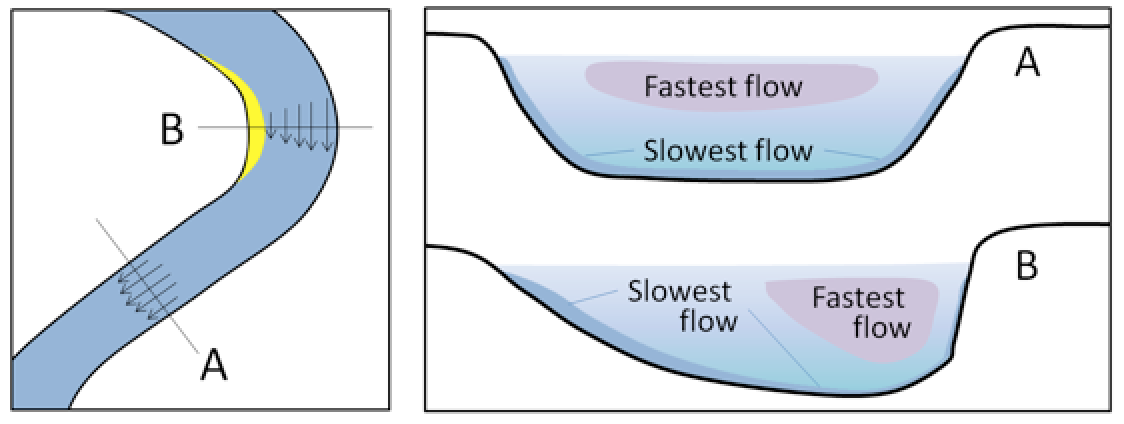 Figure 13.14 The relative velocity of stream flow depending on whether the stream channel is straight or curved (left), and with respect to the water depth (right). [SE]