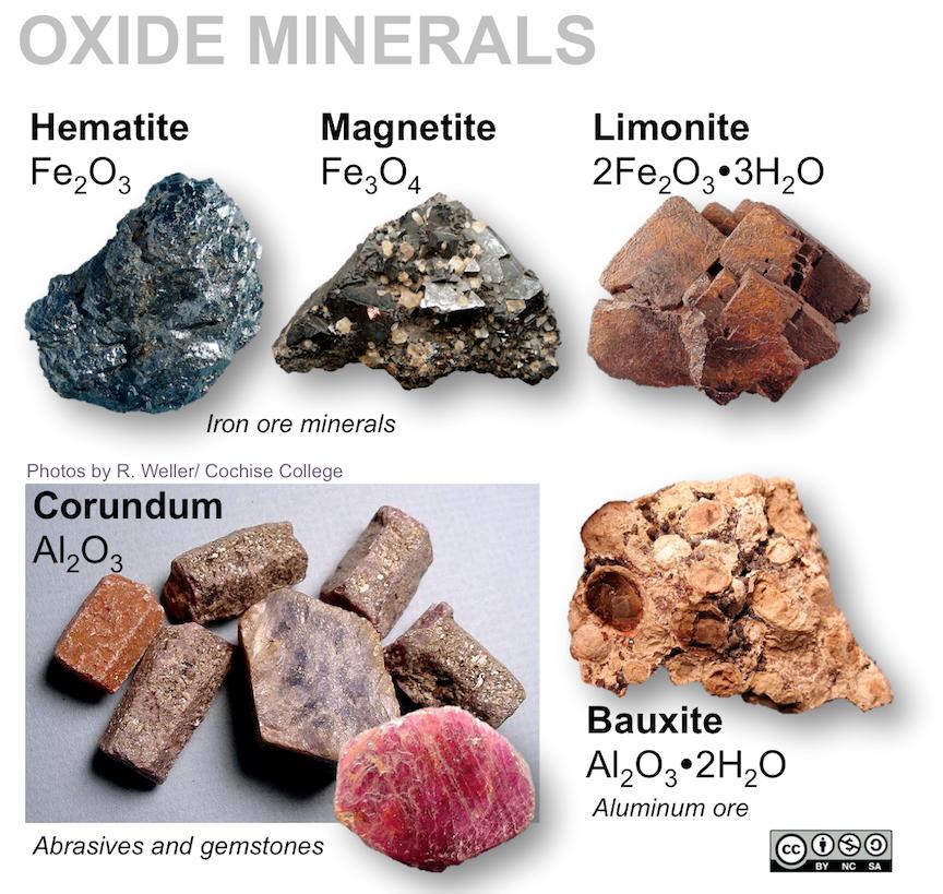 Oxide minerals shown are hematite (Fe2O3), magnetite (Fe3O4), corundum (Al2O3), limonite (2Fe2O3-3H2O), bauxite (Al2O3-2H2O)
