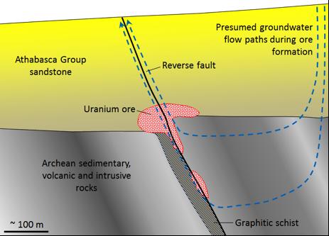 Figure 20.8 Model of the formation of unconformity-type uranium deposits of the Athabasca Basin, Saskatchewan [SE]
