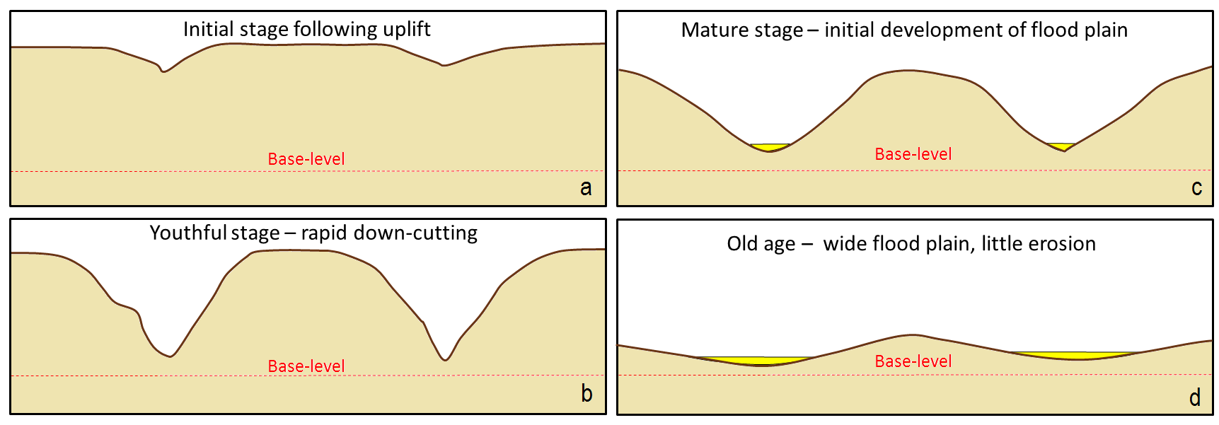 Figure 13.13 A depiction of the Davis cycle of erosion: a: initial stage, b: youthful stage, c: mature stage, and d: old age. [SE]