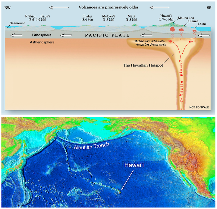 Hawai'ian hotspot volcanoes and volcanic chain. Top- A mantle plume beneath Hawai'i supplies magma to Mauna Loa Volcano, Kīlauea Volcano, and Lōʻihi Seamount. Volcanoes to the northwest are no longer active because they have moved away from the plume. Bottom- Bathymetric (depth) map showing the chain of islands stretching toward the Aleutian Trench, and marking the progress of the Pacific Plate over the mantle plume.