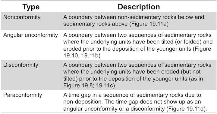 Nonconformity: A boundary between non-sedimentary rocks below and sedimentary rocks above (Figure 19.11a).// Angular unconformity: A boundary between two sequences of sedimentary rocks where the underlying units have been tilted (or folded) and eroded prior to the deposition of the younger units (Figure 19.10, 19.11b).// Disconformity: A boundary between two sequences of sedimentary rocks where the underlying units have been eroded (but not tilted) prior to the deposition of the younger units (as in Figure 19.8; 19.11c).// Paraconformity: A time gap in a sequence of sedimentary rocks due to non-deposition. The time gap does not show up as an angular unconformity or a disconformity (Figure 19.11d).