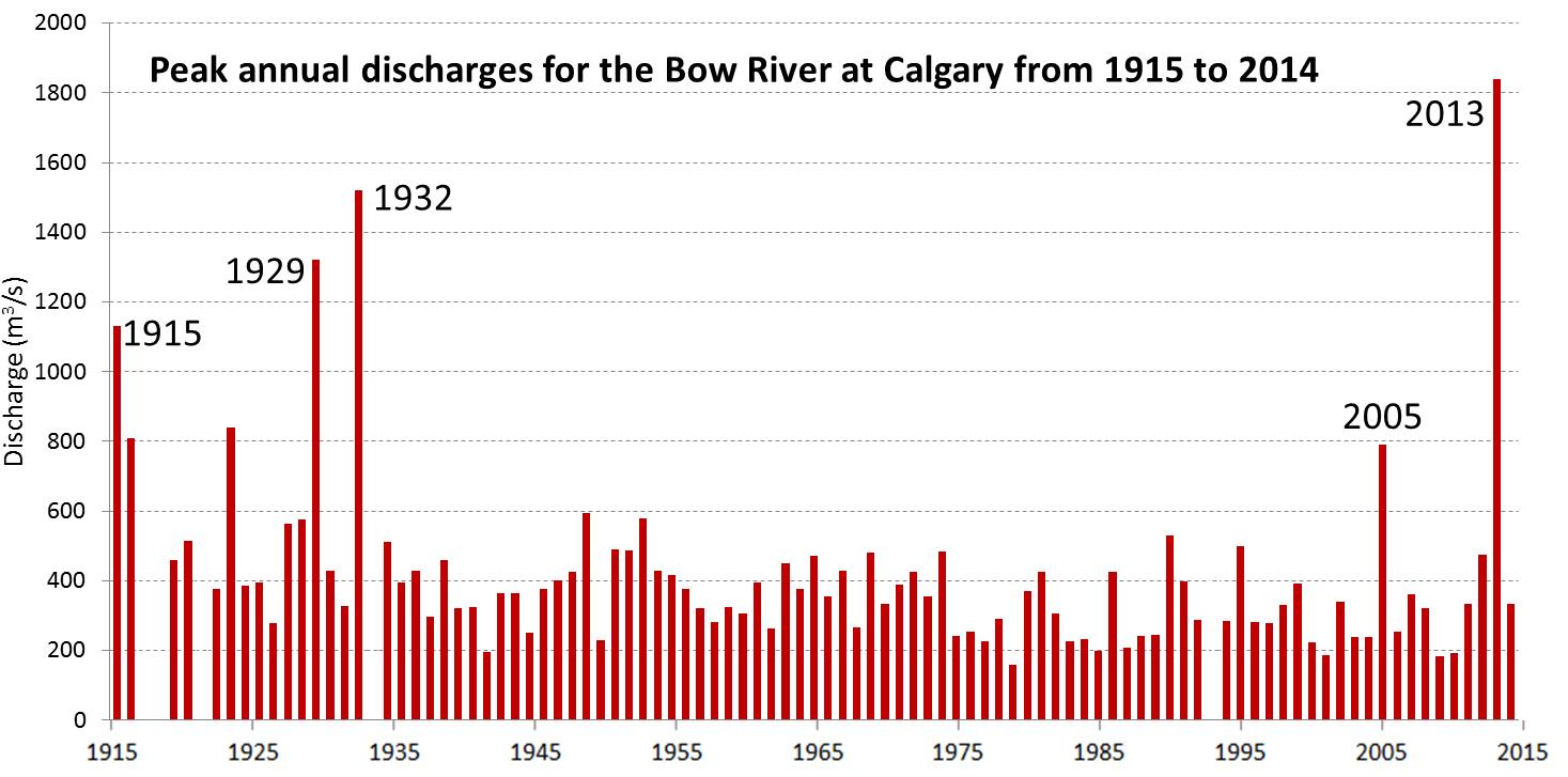 Water Surveys of Canada