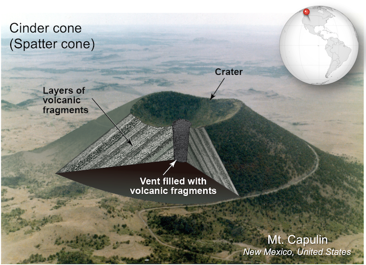 Cinder cone. These small, straight-sided volcanoes are made of volcanic fragments ejected when gas-rich basaltic lava erupts. Sources: Karla Panchuk (2017) CC BY 4.0, with photograph by R. D. Miller, U. S. Geological Survey (1980) Public Domain