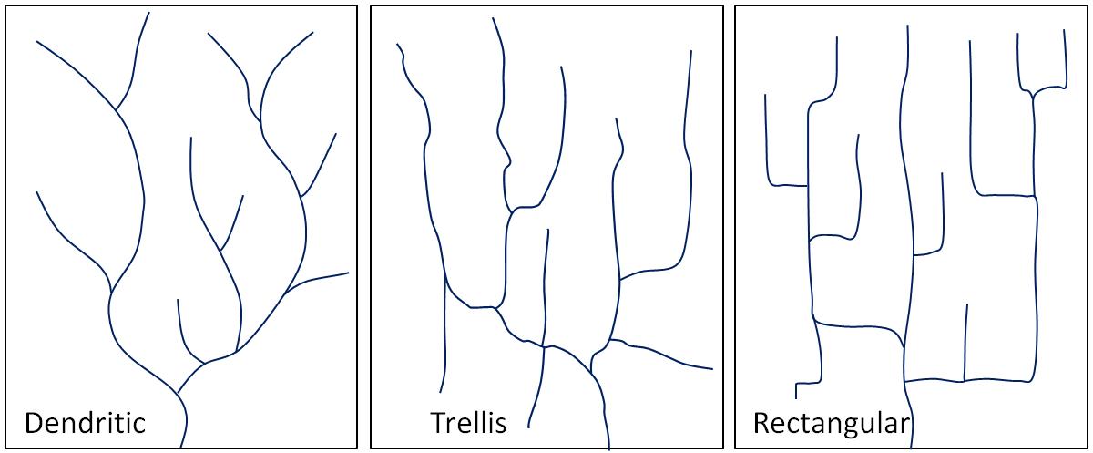 Figure 13.7 Typical dendritic, trellis, and rectangular stream drainage patterns. [SE]