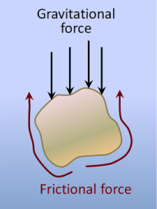 How quickly a grain settles to the bottom of a stream depends on its mass (affecting the force of gravity acting on it), and the friction between the grain and the water which slows the fall of the grain. [SE]