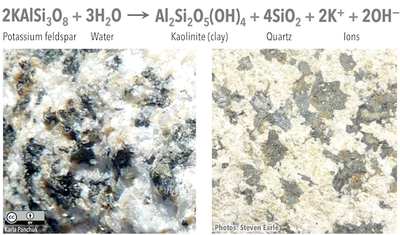 Potassium feldspar (formula KAlSi3O8) is broken down by water to produce kaolinite (a clay mineral, formula Al2Si2O5(OH)4), quartz (formula SiO2), and potassium and hydroxyl ions.