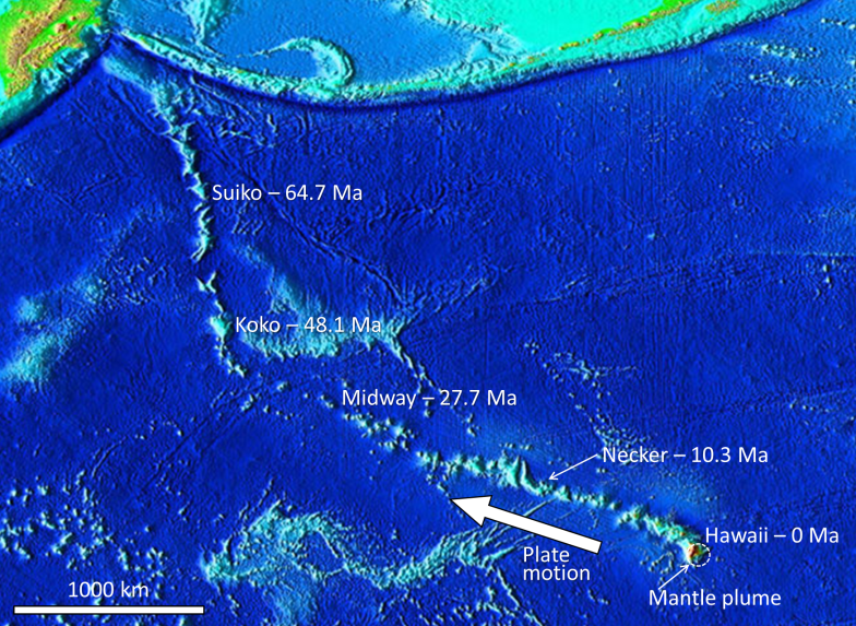 Ages of the Hawaiian Islands and the Emperor Seamounts in relation to the location of the Hawaiian mantle plume. Hawaii: 0 Ma; Necker: 10.3 Ma; Midway: 27.7 Ma; Koko: 48.1 Ma; Suiko: 64.7 Ma