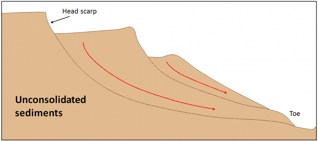 Figure 15.14 A depiction of the motion of unconsolidated sediments in an area of slumping [SE]