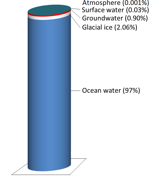 The storage reservoirs for water on Earth. Glacial ice is represented by the white band, groundwater the red band, and surface water the very thin blue band at the top. The 0.001% stored in the atmosphere is not shown. [SE using data from http://bit.ly/USGSH2O]