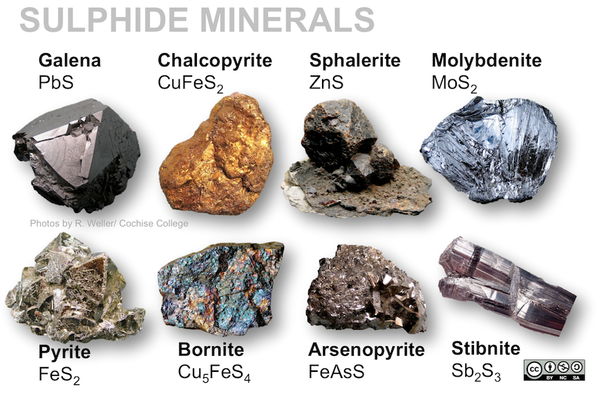 Sulphide minerals include galena (PbS), sphalerite (ZnS), chalcopyrite (CuFeS2), molybdenite (MoS2), pyrite (FeS2), bornite (Cu5FeS4), stibnite (Sb2S3), and arsenopyrite (FeAsS).