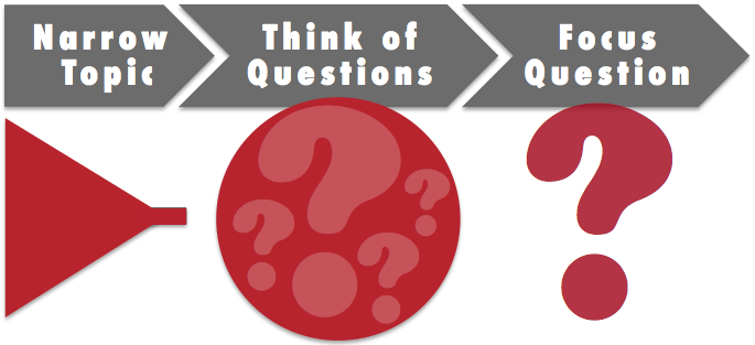 Start with a narrow topic, think of questions, and then focus those questions.