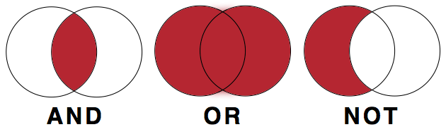 Venn diagrams showing how searches using AND and NOT narrow search results, while those using OR expand search results.